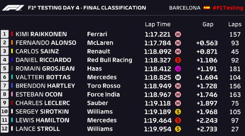 testing-times-barcelona-2019