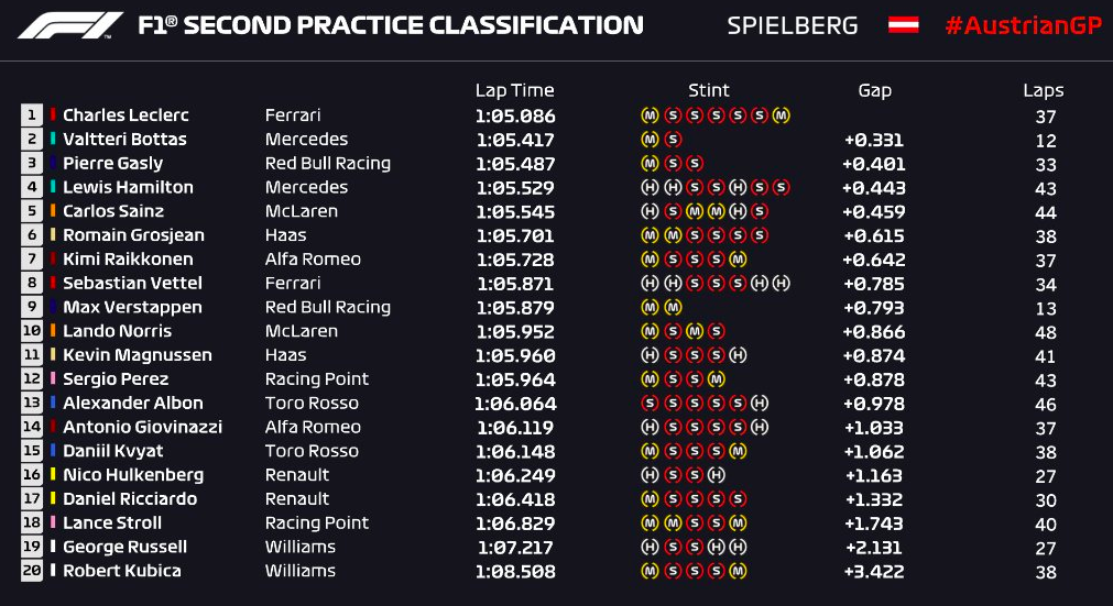 free-practice-2-classification
