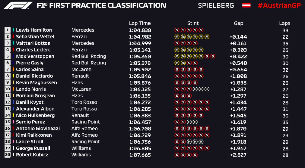 friday-practice-austria-classification